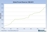 Global-Proved-Reserves