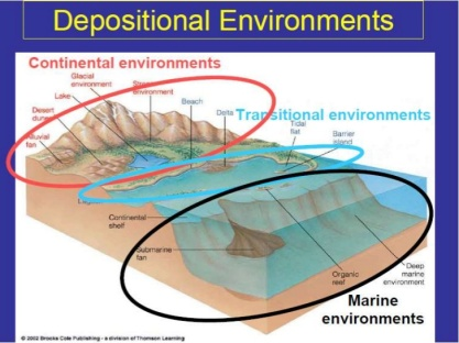 sedimentary-depositional-environments-3-728.jpg